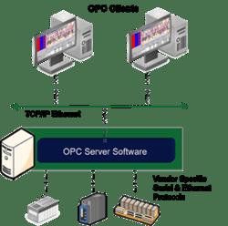 OPC DA Server Basic Concept