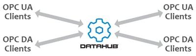 Diagram - Cogent DataHub OPC Gateway