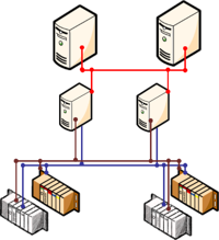 Diagram - Dual Redundant Hardware and Networks