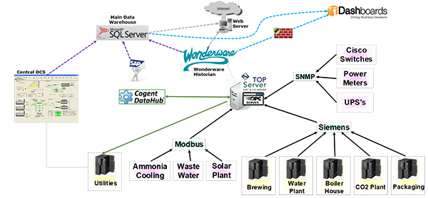 System Diagram - Namibia Breweries
