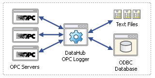 Bridging Databases with OPC