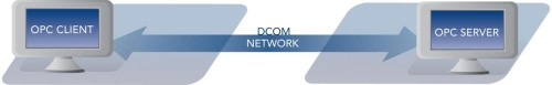 Diagram - Remote OPC Client / Server Connection via DCOM