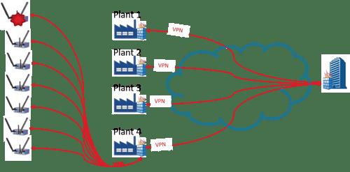 Diagram - Pitfalls of Traditional Remote Access