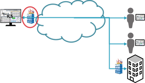 Diagram - Traditional Remote Networking