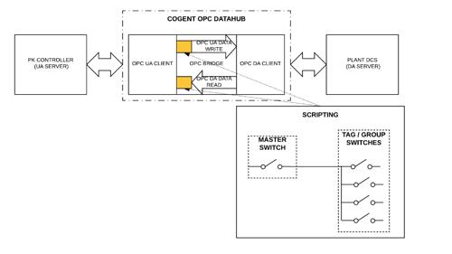 DataHub OPC Communications for Modular Procedural Automation