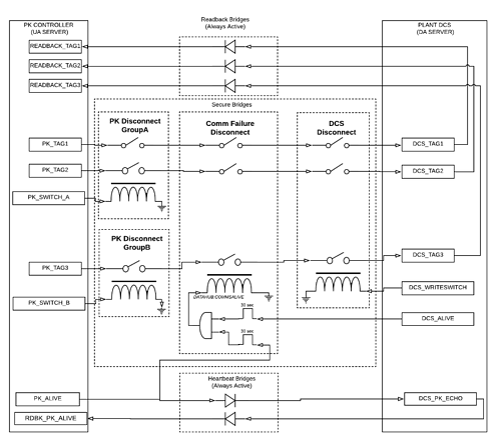 Diagram - Conditional OPC Bridging Logic
