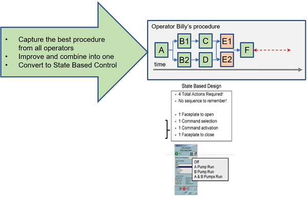 Diagram - State Based Control Example