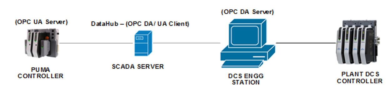 Diagram - Cogent DataHub OPC Gateway connects DCS to State Based Control