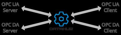 Info Graphic - Cogent Datahub OPC Gateway