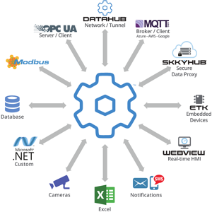 DataHub Version 9 Adds MQTT and More