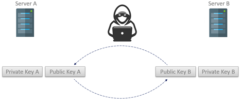 Diagram - Asymmetric Encryption Public Key Exchange