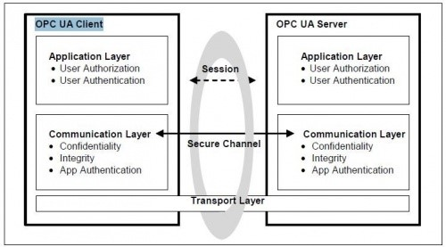 Diagram - Layers of OPC UA Security