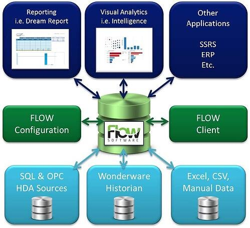 Info Graphic - FLOW Industrial Decisions Support Software