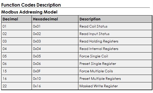 TOP Server supports all common Modbus Function Codes