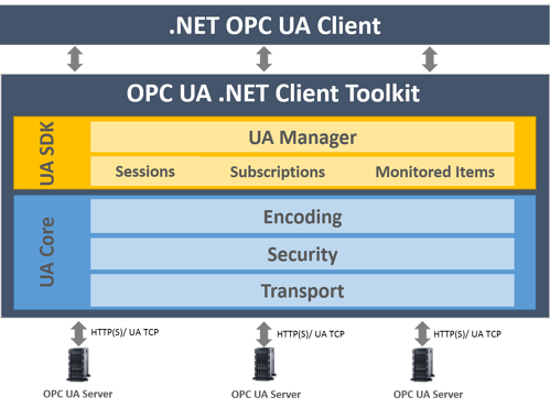 Diagram - What Is OPC UA Client Toolkit