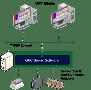 OPC DA Client Driver Concept