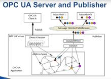 Info Graphic - OPC UA PubSub Concept