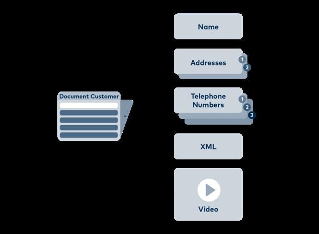 Example_MongoDB_DataCollections