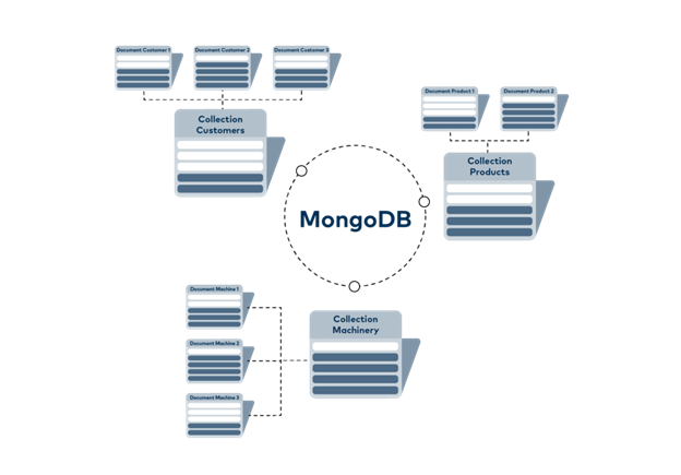 Example_MongoDB_MultiCollections