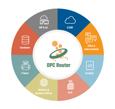 OPC-Router_NewInfoGraphic-400w-380h