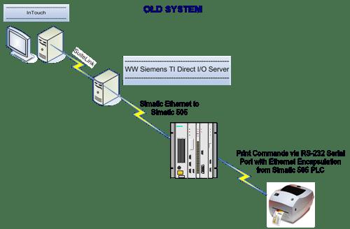 Diagram - Original Printer Architecture