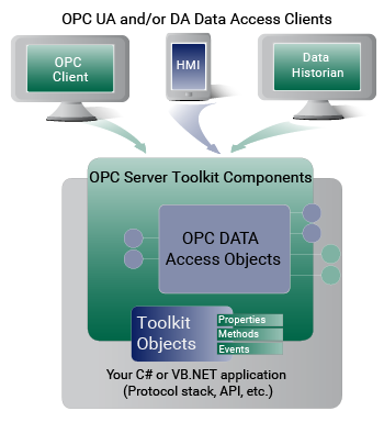 OPC server toolkits minimize user learning curve