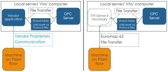 Diagram EUROMAP 63 architectures
