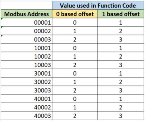 Table - Modbus Zero vs One Based Addressing
