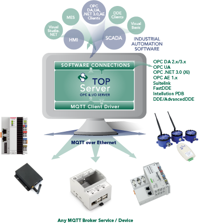 Info Graphic - MQTT Client Connects to any MQTT Broker