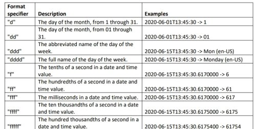 Excerpt - Table of Valid Time Formats from FAQ