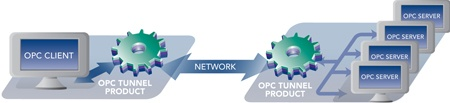 Diagram - Aggregating from Multiple OPC Servers
