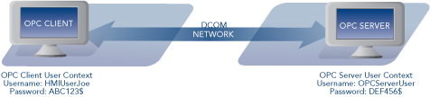 Diagram - DCOM User Authentication
